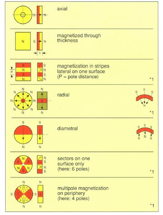 Permanentni magneti - keramički