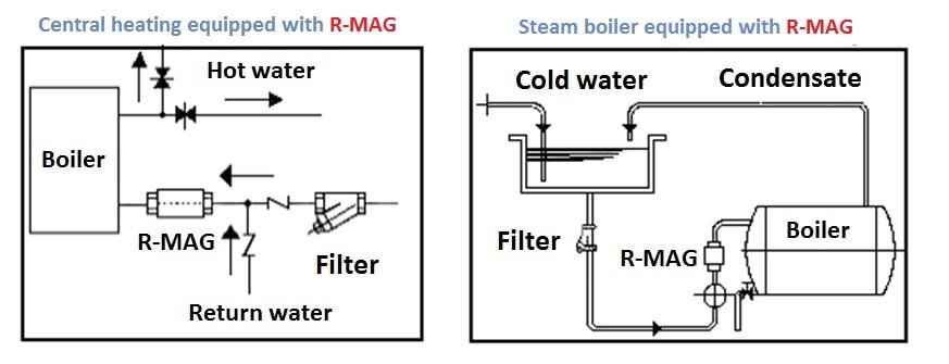R -Mag boiler