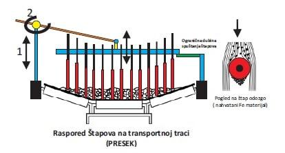 češljasti separator - raspored štapova na transportnoj traci - presek
