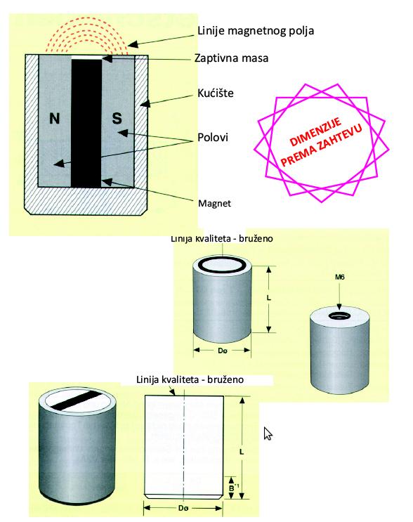Permanentmagneti držači-nosači