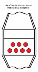 Primer cesljastog separatora