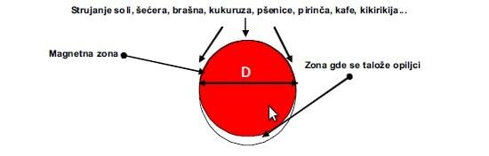 Resetkasti separator - presek permanent-magnetnog stapa